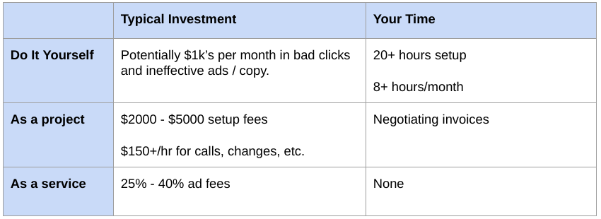How much does digital marketing cost