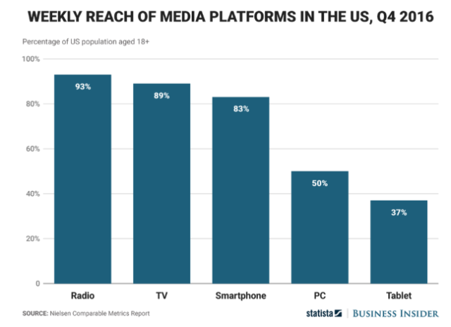 weekly reach of media platforms