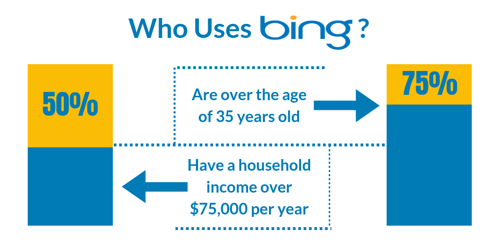 Bing Ad demographics