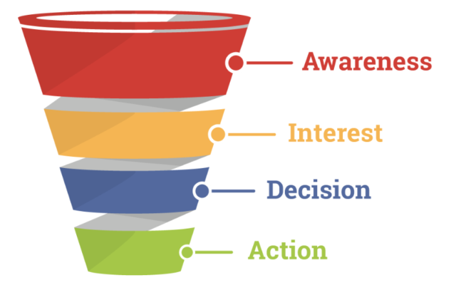 Online Advertising Sales Funnel