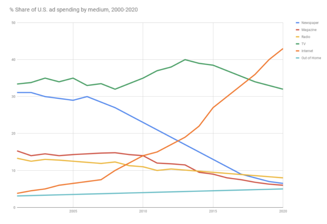 percent of marketing ad spend