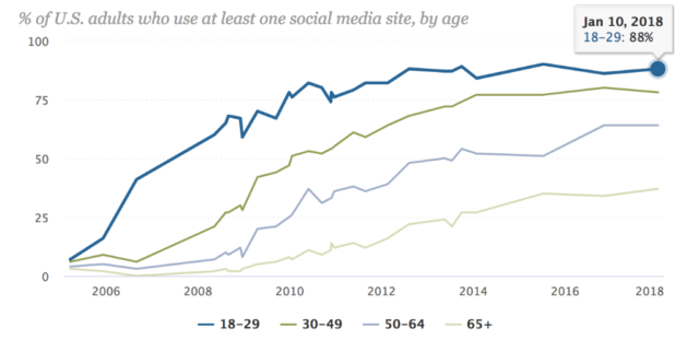 percentage of US adults using social media