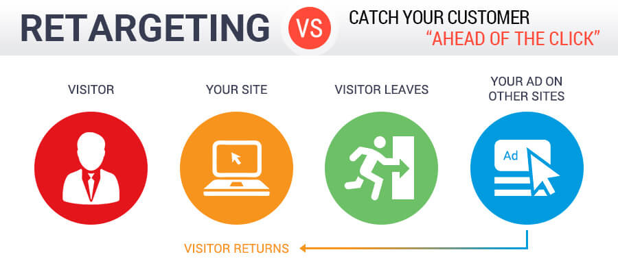 Online advertising retargeting